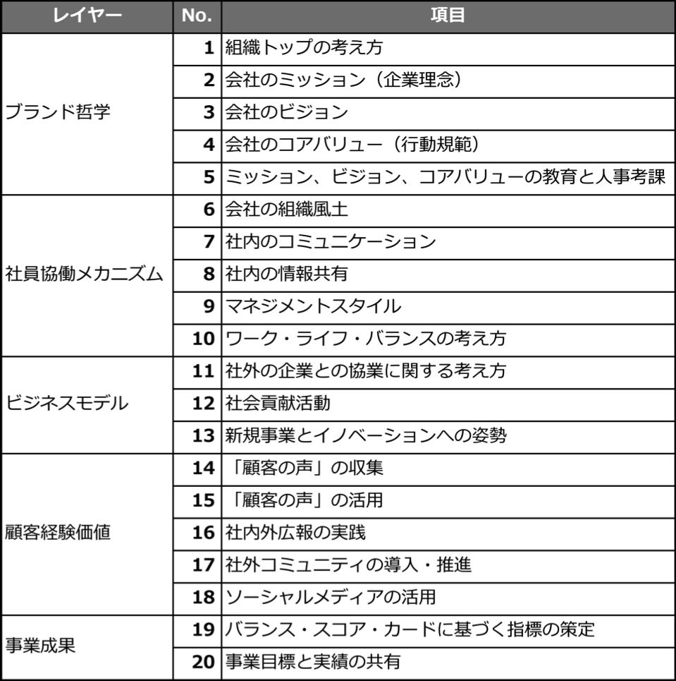 ソーシャルシフト実態調査_項目